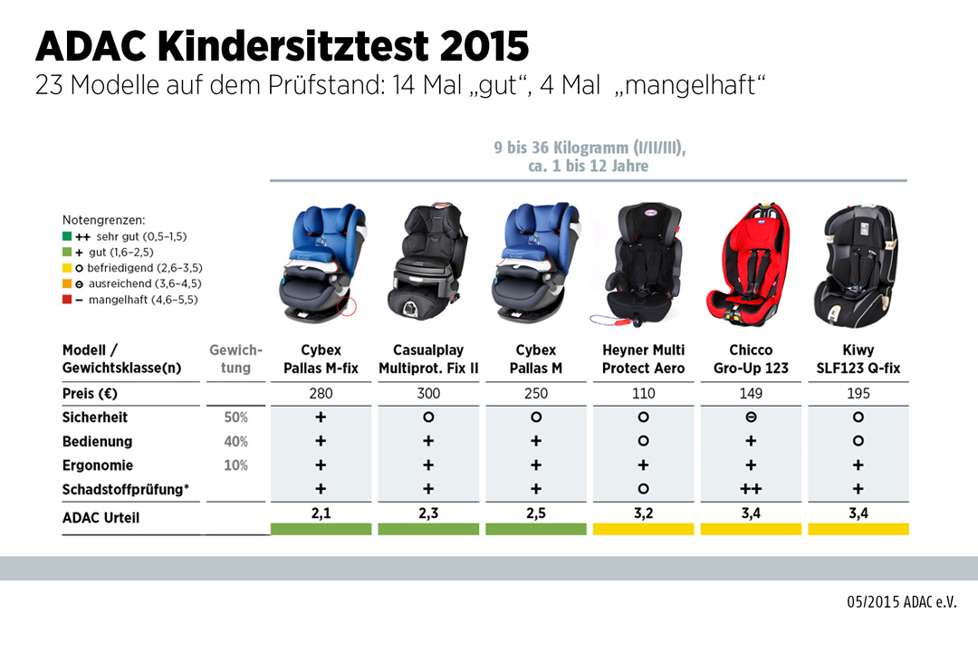 adac testet kindersitze 2015 auto news. Black Bedroom Furniture Sets. Home Design Ideas