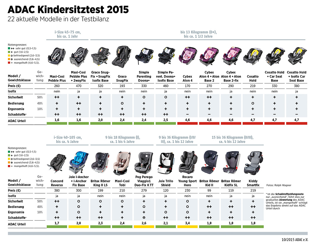 adac kindersitz test 2015 ratgeber. Black Bedroom Furniture Sets. Home Design Ideas