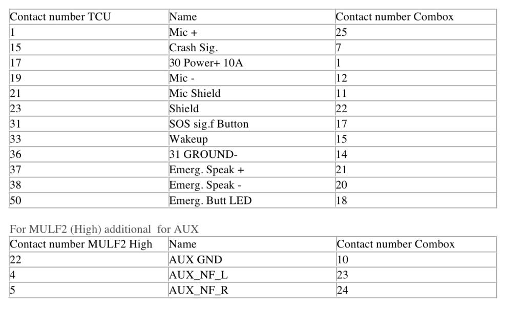 Bmw Combox Wiring Diagram | #1 Wiring Diagram Source