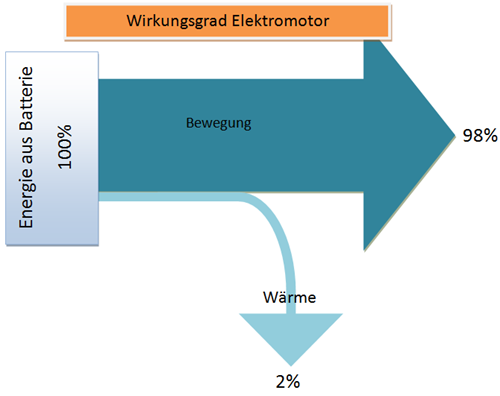 sankey diagramm wirkungsgrad elektromotor reichweite bei vollgas mit modell s tesla 208437638. Black Bedroom Furniture Sets. Home Design Ideas