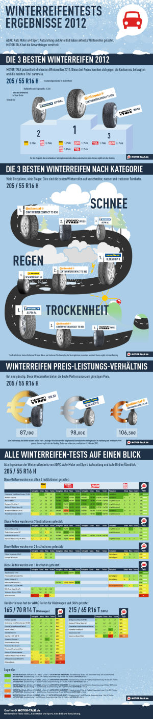 Winterreifen 2012: alle Tests in einer Infografik