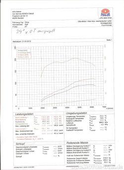 Diagramm Leistungsfahrt