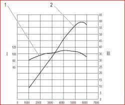 Diagramm Z12XEP